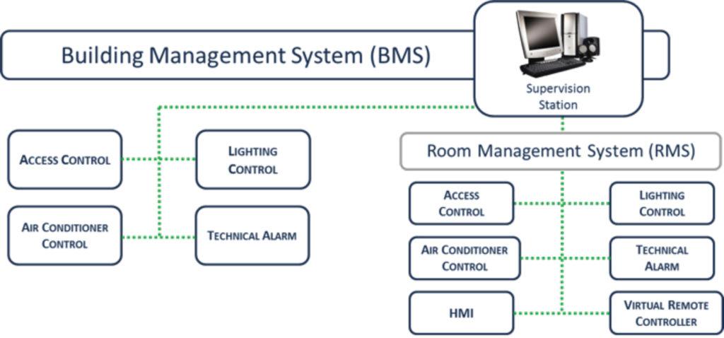 BMS diagram